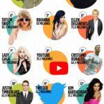 20 cuentas de Twitter con más seguidores #infografia #infographic #socialmedia
