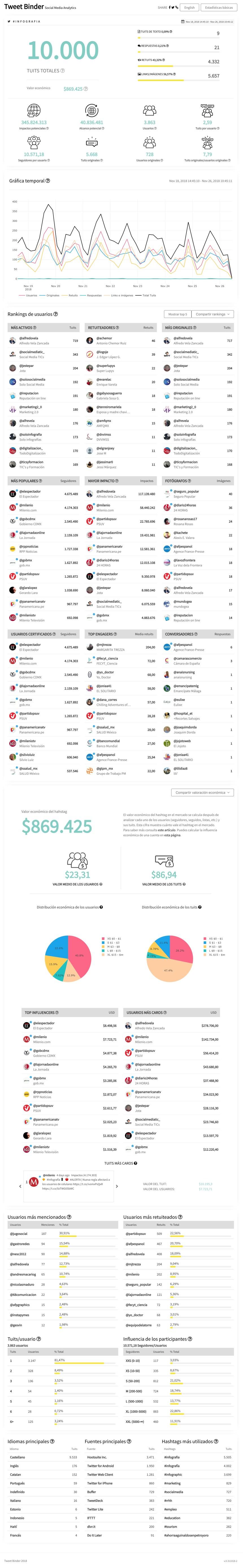 Estadísticas del hashtag #infografia en Twitter #infographic #socialmedia
