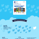 Twitter: una herramienta imprescindible en Marketing #infografia #socialmedia #marketing