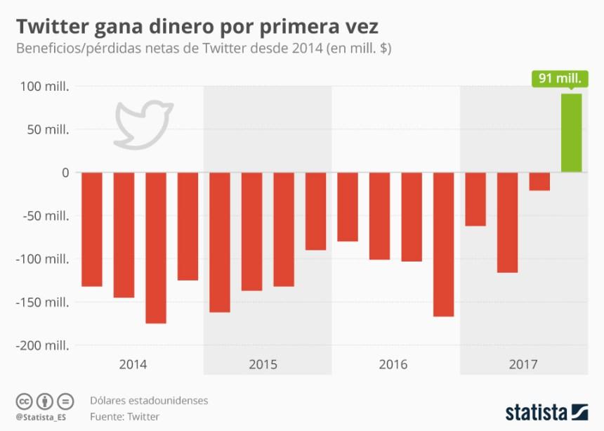 Twitter es rentable por primera vez #infografia #infographic #socialmedia