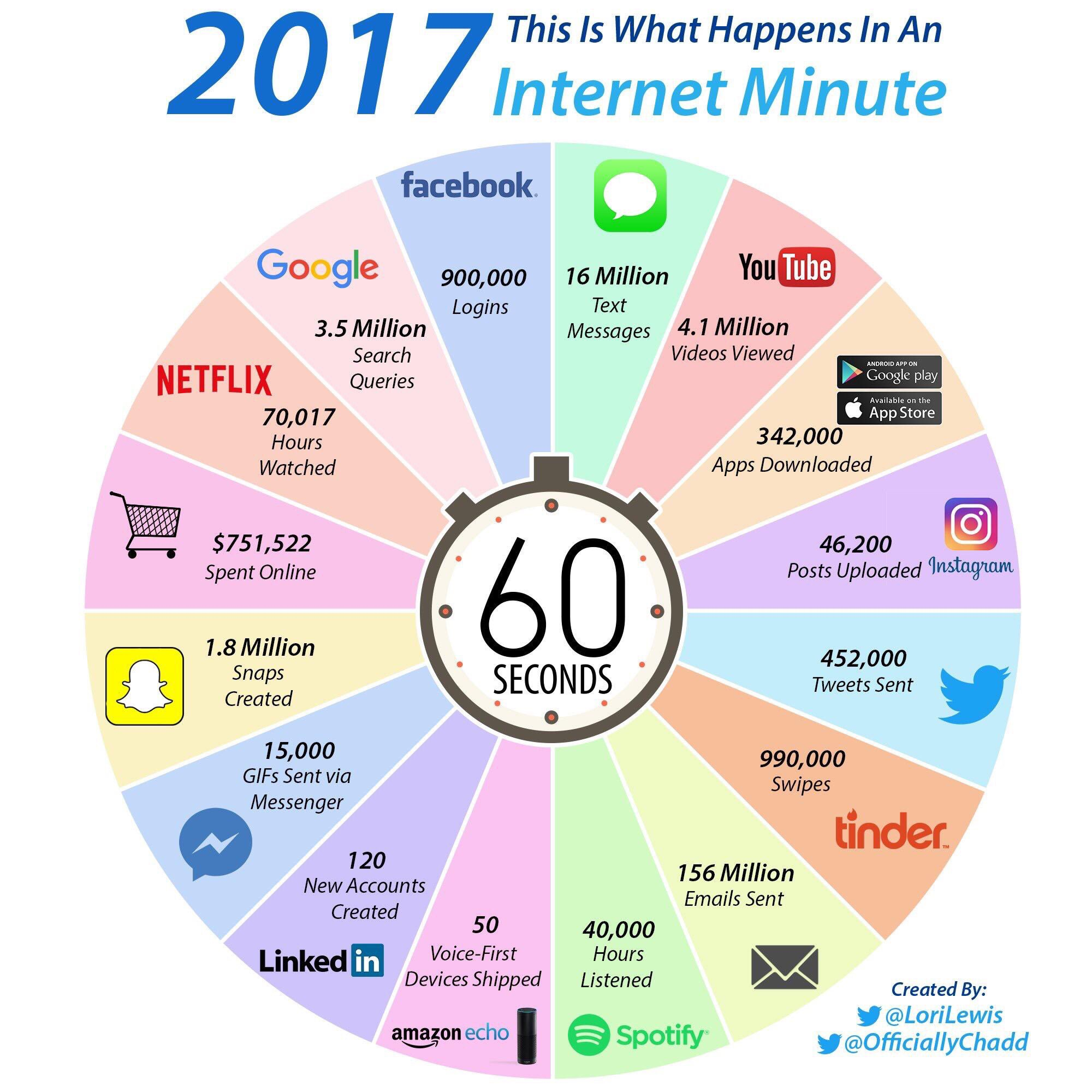 Qué sucede en Internet en un minuto #infografia #infographic #socialmedia
