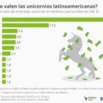 12 unicornios de Latinoamérica más valoradas #infografia #infographic #emprendedores
