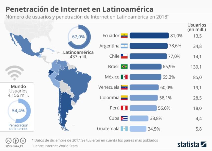 Usuarios de Internet en Latinoamérica #infografia #infographic