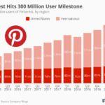 Evolución del número de usuarios de Pinterest #infografia #infographic #socialmedia