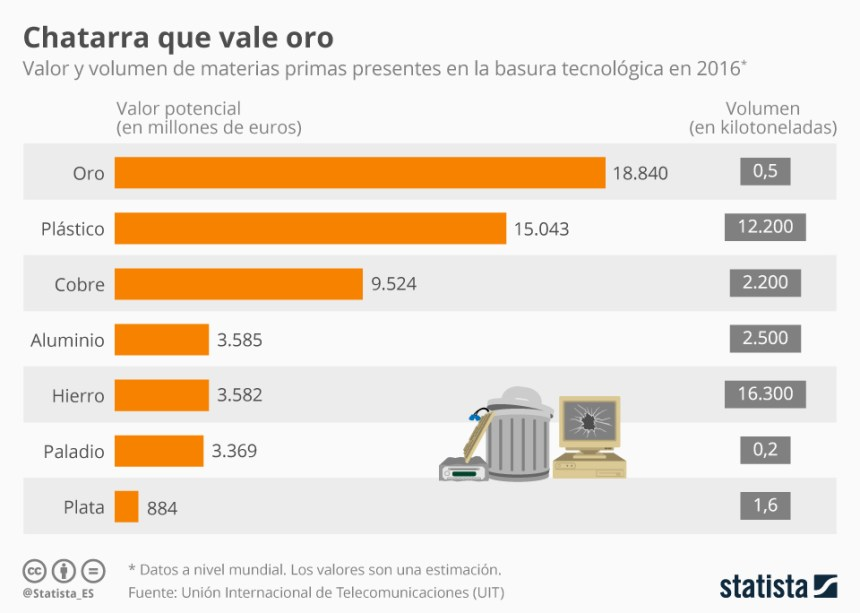 Valor de la basura tecnológica #infografia #infographic