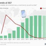 La venta de smartphones sigue estancada #infografia #infographic