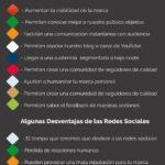 Ventajas y desventajas de las redes sociales para una Marca Personal #infografia #socialmedia #marcapersonal