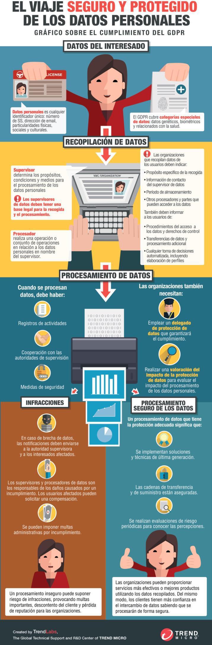 El viaje seguro y protegido de los Datos Personales #infografia #infographic #rgpd