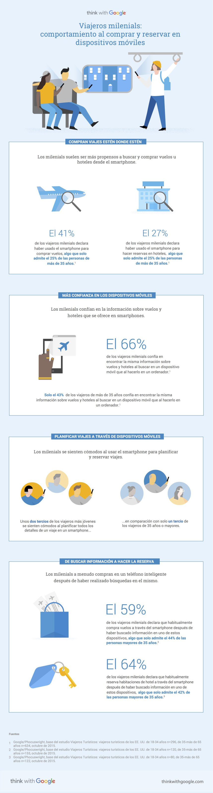 Viajeros millenials: compra y reserva en dispositivos móviles #infografia #infographic #tourism