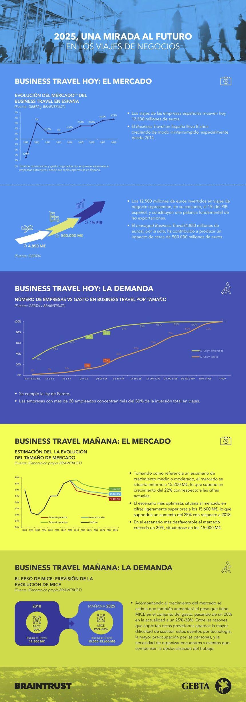 Viajes de negocios #infografia #rrhh #turismo