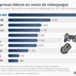 Las empresas líderes en la venta de videojuegos #infografia #infographic
