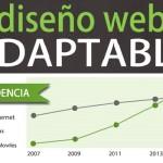 Tendencias Diseño Web Adaptable #Responsive #Infografía