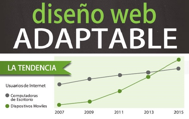 web adaptable responsive