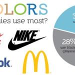 Todo lo que el #Logotipo dice sobre su #Marca en una #infografía