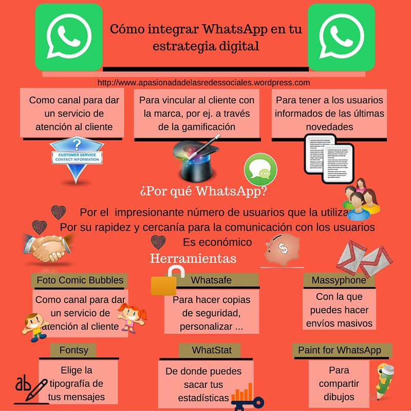 Cómo integrar WhatsApp en tu estrategia digital #infografia #marketing