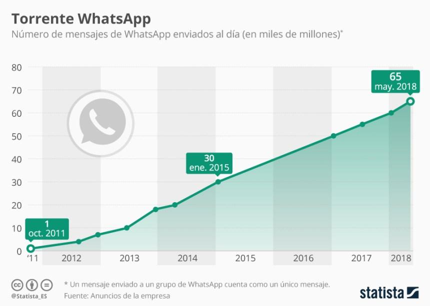 Evolución de los mensajes de WhatsApp enviados cada día #infografia #infographic