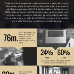 Por qué WordPress es el CMS más usado del Mundo #infografia #infographic