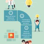 3 pasos para crear una buena Estrategia de Branding #infografia #marketing