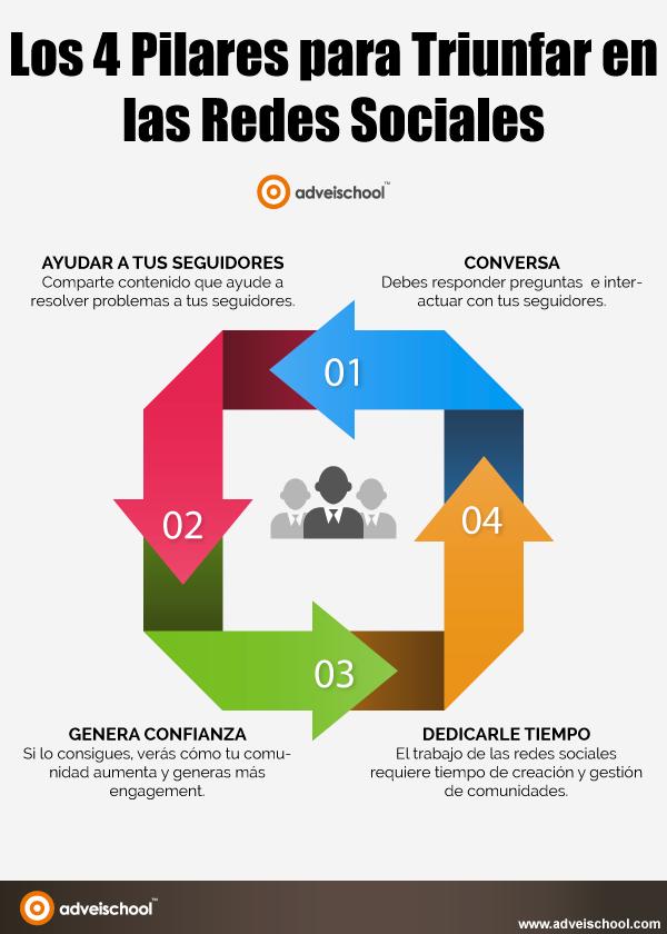 4 pilares para triunfar en Redes Sociales #infografia #infographic #socialmedia