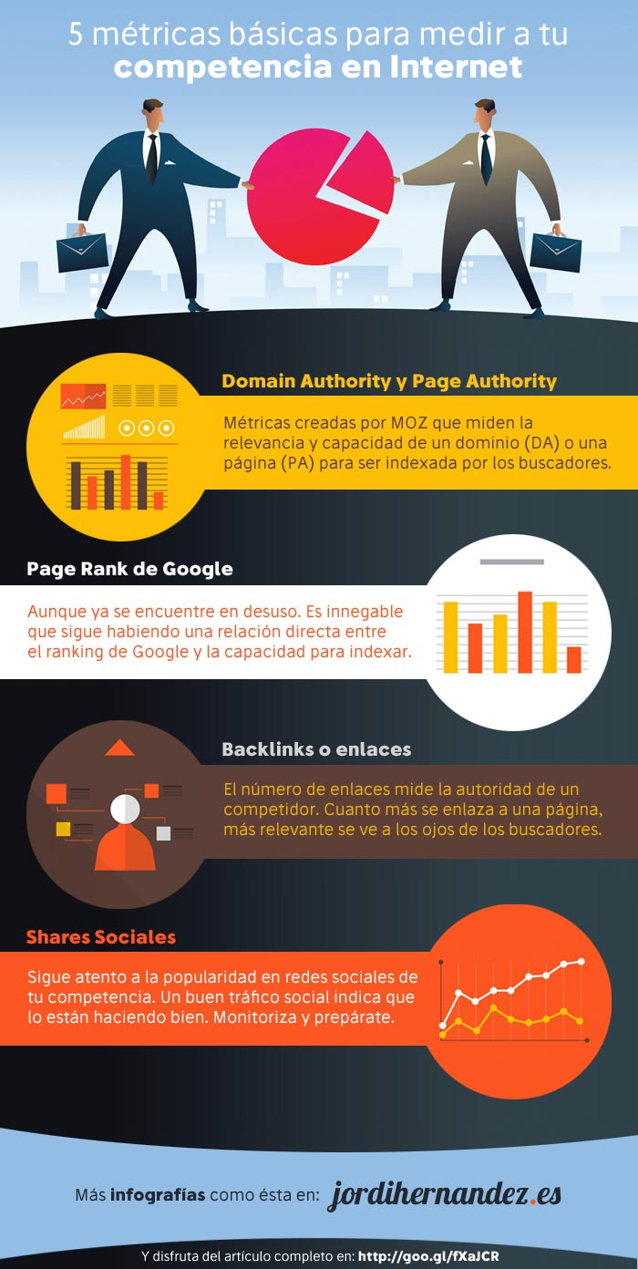 5 métricas para medir a tu competencia en Internet #infografia #infographic #marketing