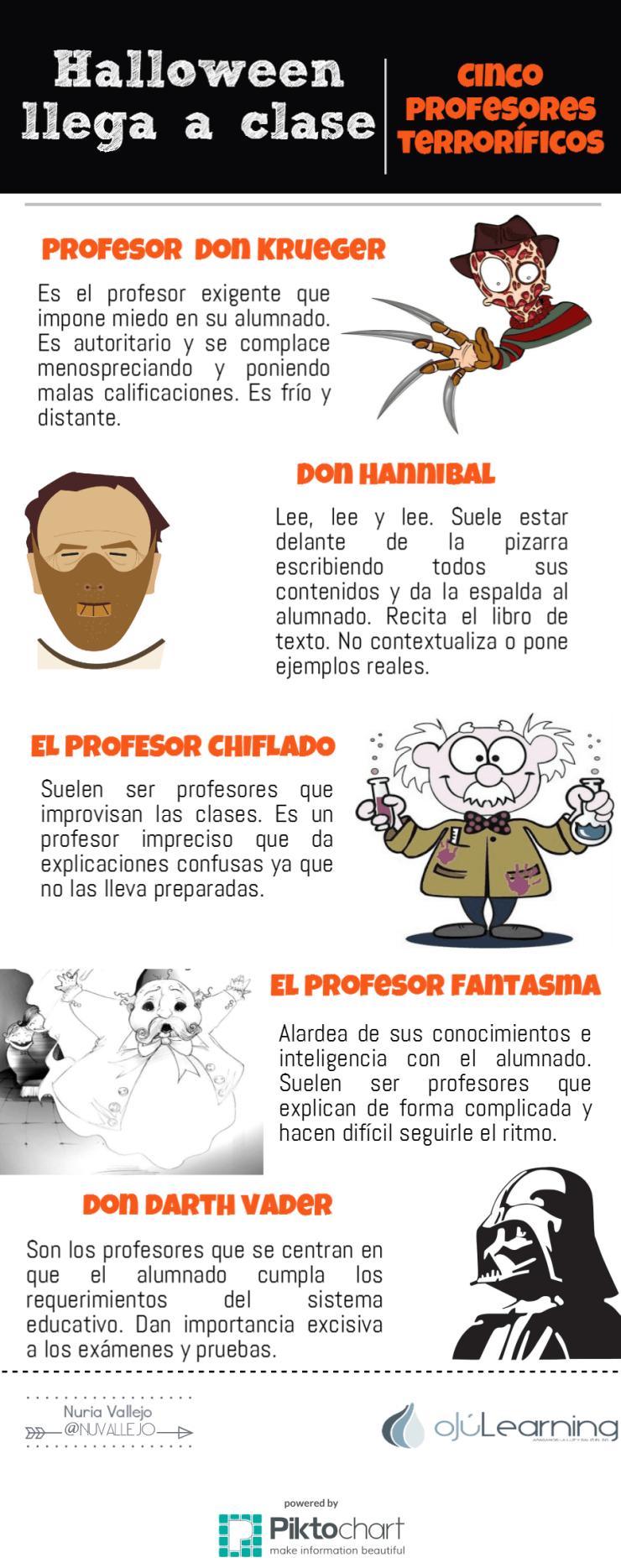 5 profesores terroríficos #infografia #infographic #formacion