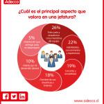 ¿Qué aspecto valoras más de tu jefe? #infografia #infographic #rrhh