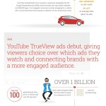 15 primeros años de Google Adwords #infografia #infographic #marketing