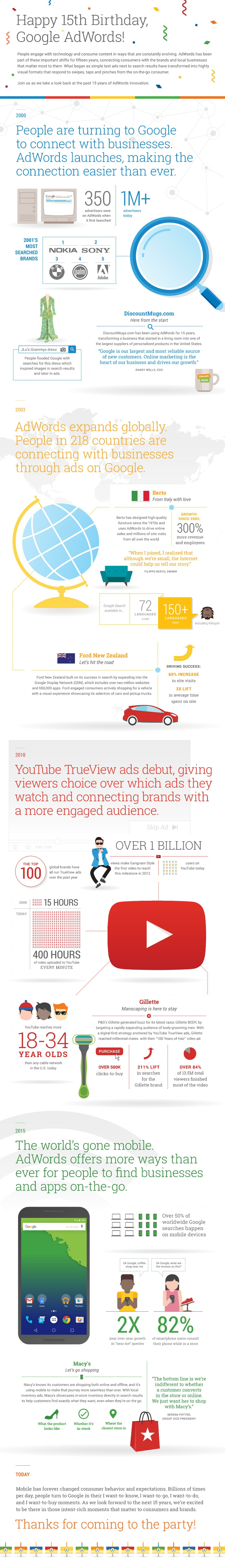 15 primeros años de Google Adwords #infografia #infographic #marketing