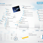 Aeronaves y objetos en el cielo #infografia #infographic #tech