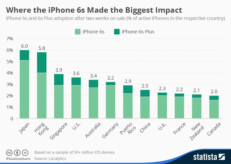 Países impacto iPhone