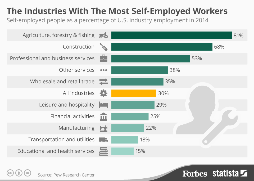 Sectores donde hay más autoempleo (USA) #infografia #infographic #entrepreneurship