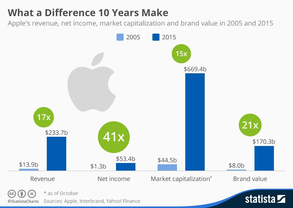 Cómo han variado los números de Apple en los últimos 10 años #infografia #infographic #apple