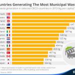 Países que general más basura municipal #infografia #infographic #medioambiente