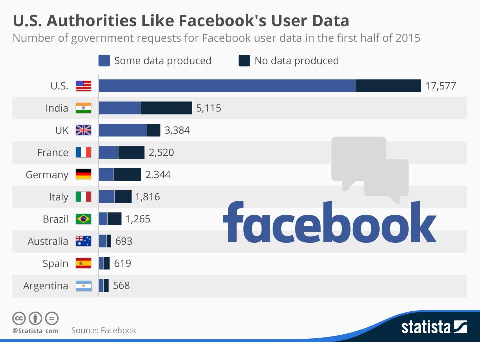 ¿Qué países piden más datos a FaceBook? #infografia #infographic #socialmedia