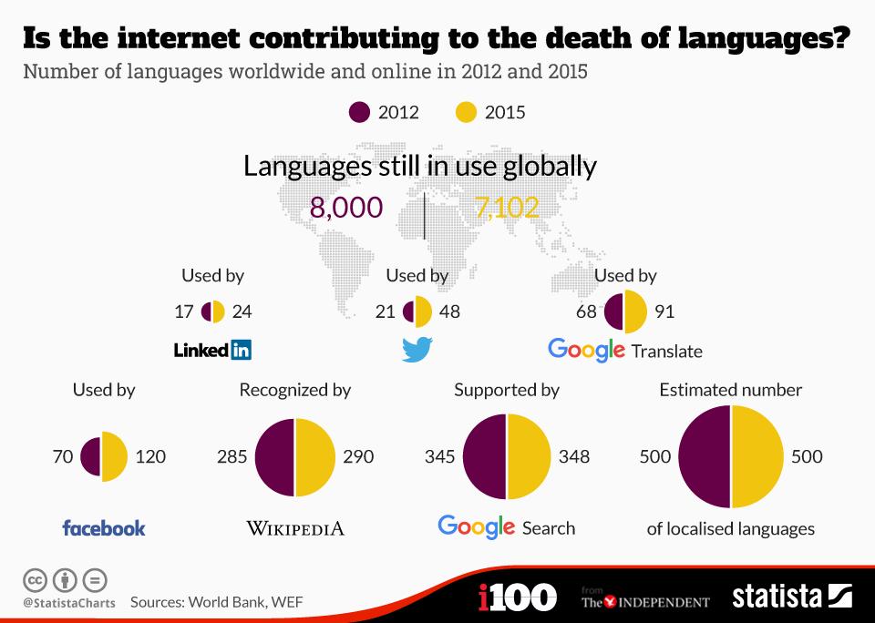 ¿Internet contribuye a la muerte de los idiomas? #infografia #infographic