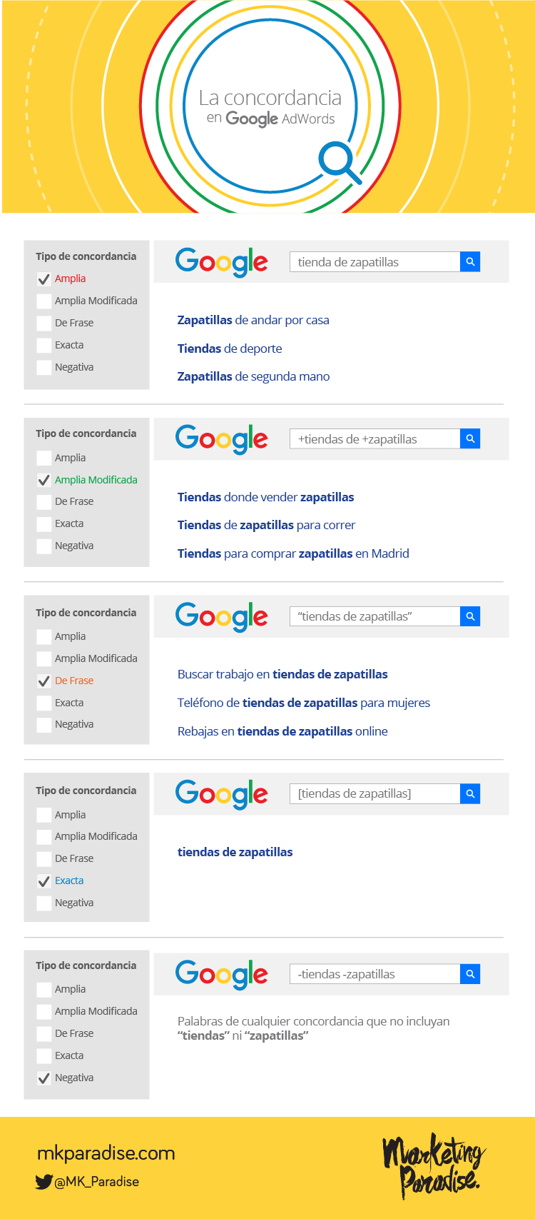 La concordancia en Google Adwords #infografia #inforaphic #marketing