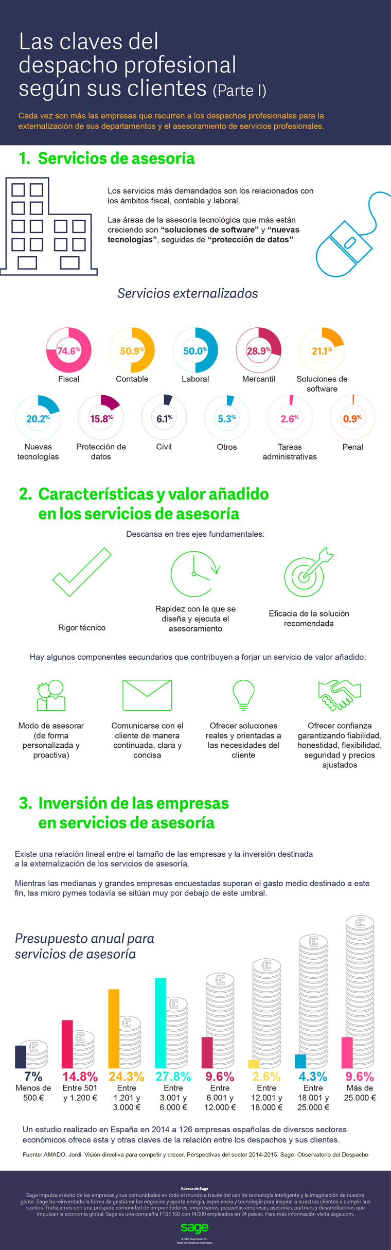 Las claves del despacho profesional según sus clientes (I) #infografia #infographic #marketing