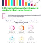 Las claves del despacho profesional según sus clientes (II) #infografia #infographic