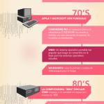 Evolución de los ordenadores #infografia #infographic