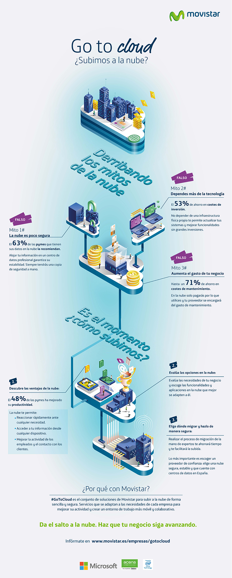 Falsos mitos de la Nube #infografia #infographic #cloudcomputing