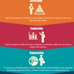Las 4 Fases del Inbound #Marketing #infografia #infographic