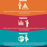 Las 4 Fases del Inbound #Marketing #infografia #infographic