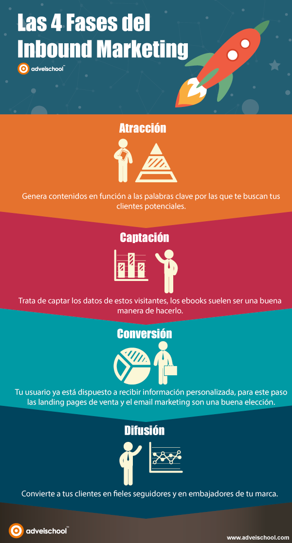 Fases Inbound Marketing - infografia