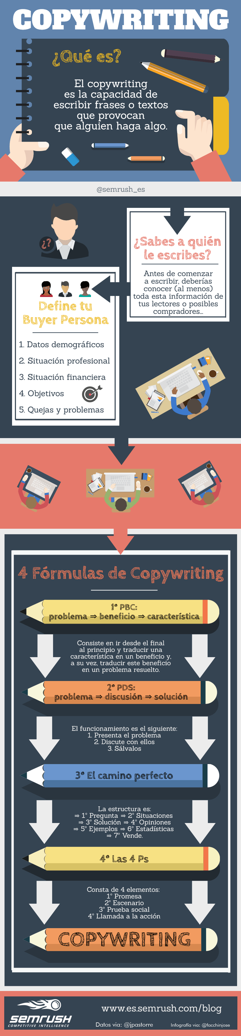 4 fórmulas de copywriting para conseguir lectores y ventas #infografia #infographic #marketing