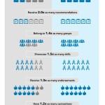 Los freelance trabajan más y mejor Linkedin que los asalariados #infografia #socialmedia