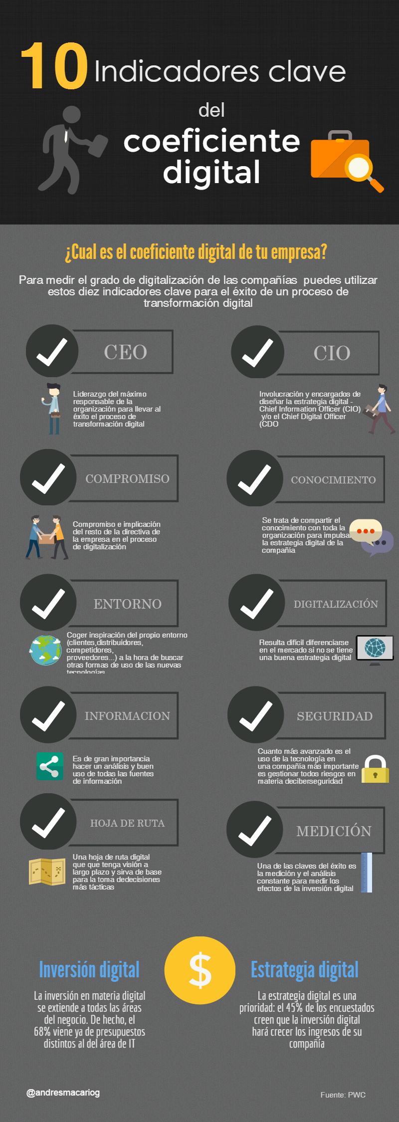 10 indicadores clave del coeficiente digital #infografia #infographic