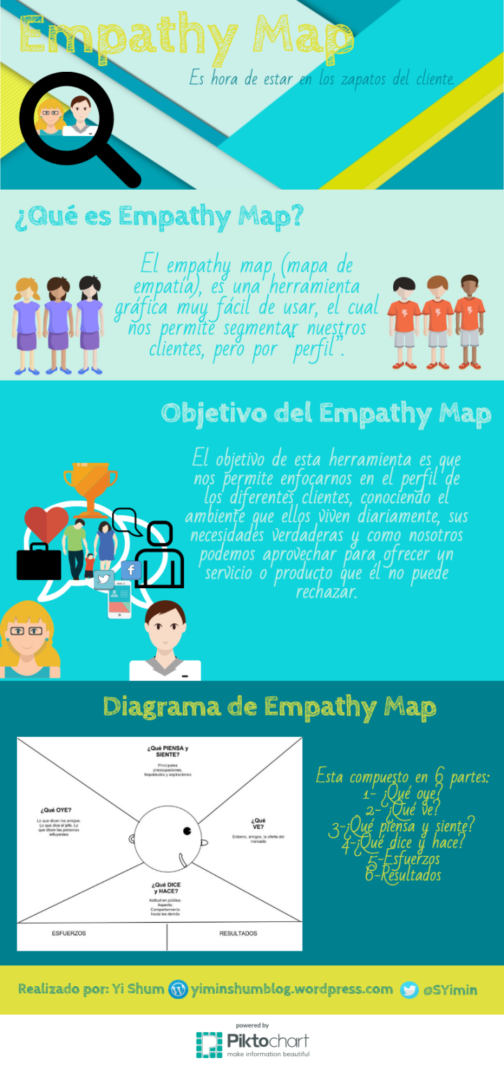 Qué es el Mapa de Empatía #infografia #infographic #marketing