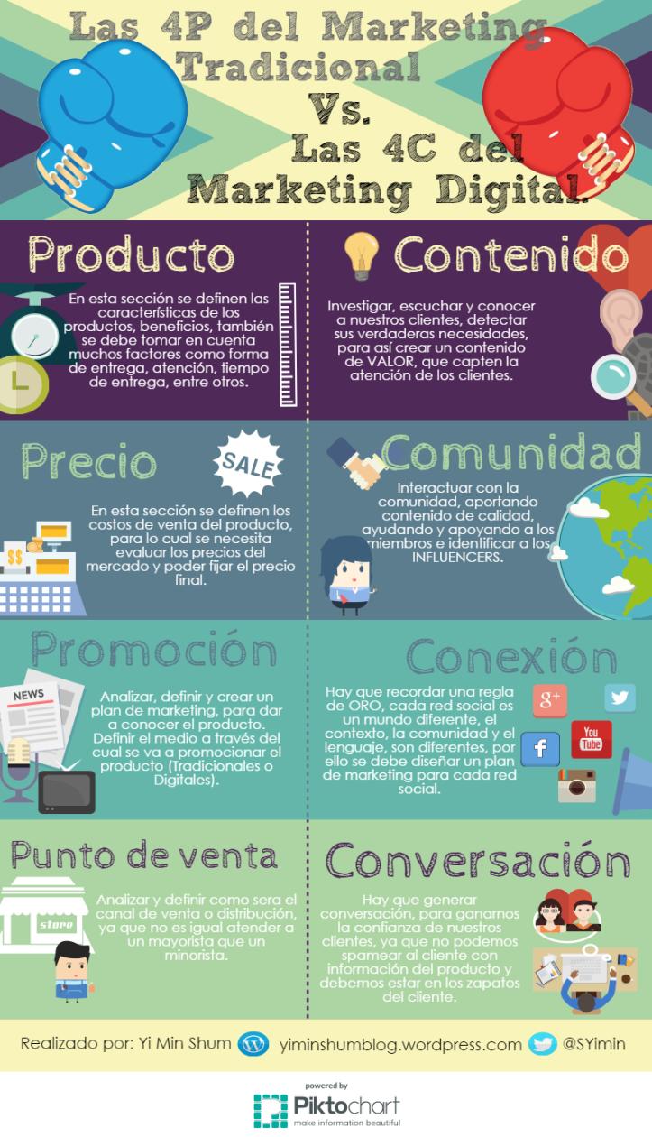 4P de Marketing Tradicional vs 4C de Marketing Digital #infografia #marketing