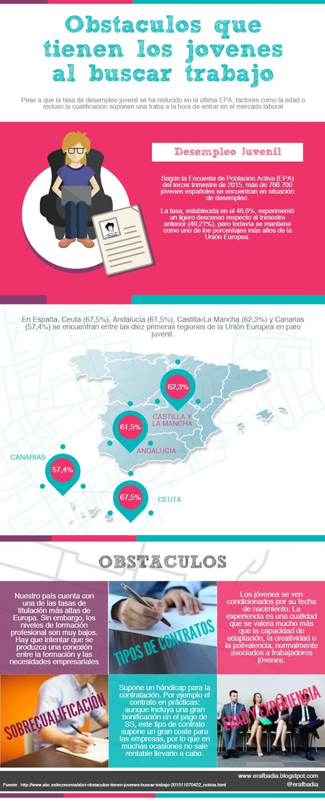 Obstáculos que tiene los jóvenes al buscar trabajo #infografia #infographic #empleo