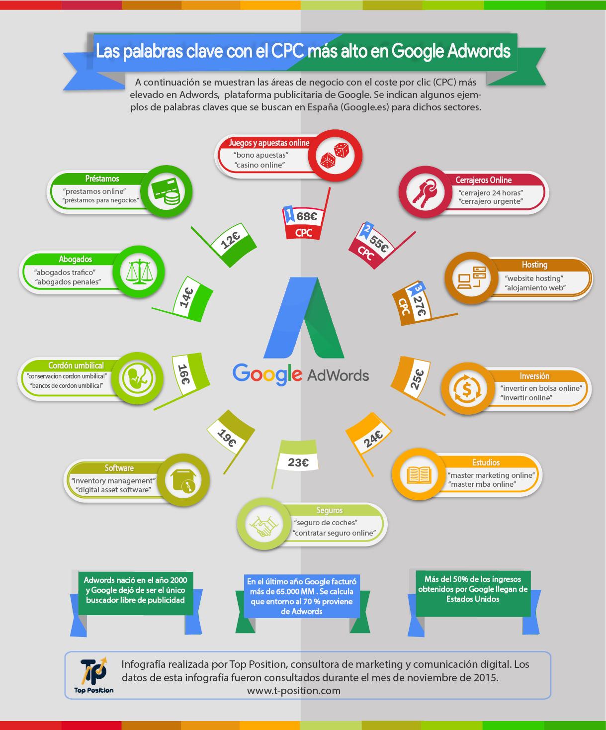 Las palabras clave con el CPC más alto en Google Adwords #infografia #marketing